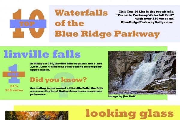 The Top 10 Blue Ridge Parkway Waterfalls